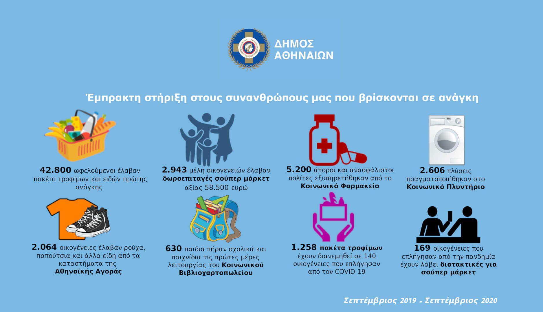 Διεθνής Ημέρα  Εξάλειψης της Φτώχειας - Η Αθήνα στήριξε σε 1 χρόνο πάνω από 42.800 συνανθρώπους μας