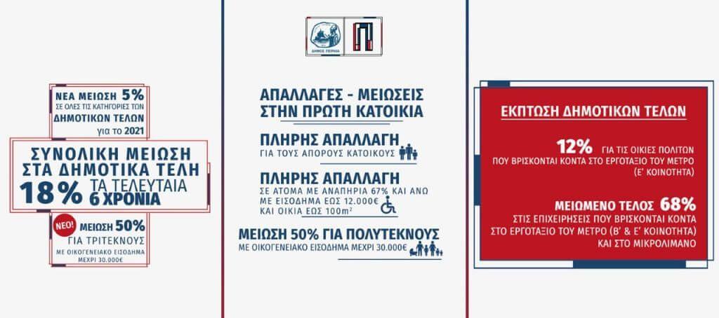 Ο Δήμος Πειραιά προχωρά σε μείωση-ρεκόρ στα δημοτικά τέλη