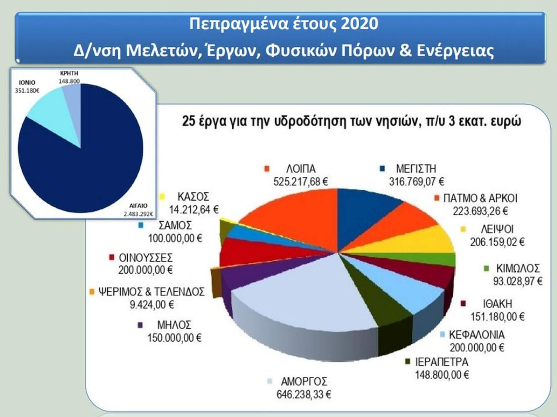 3 εκατ. ευρώ για την αντιμετώπιση της λειψυδρίας νησιών το 2020
