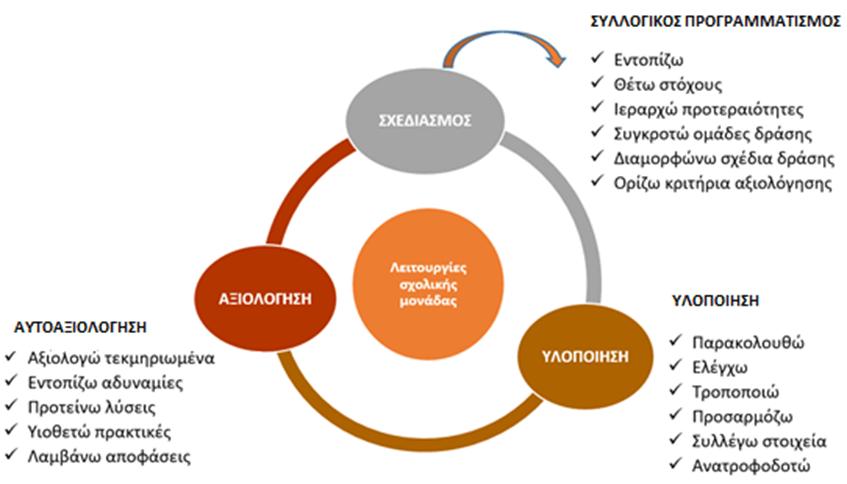 Ξεκινά η εσωτερική και η εξωτερική αξιολόγηση του εκπαιδευτικού έργου των σχολείων