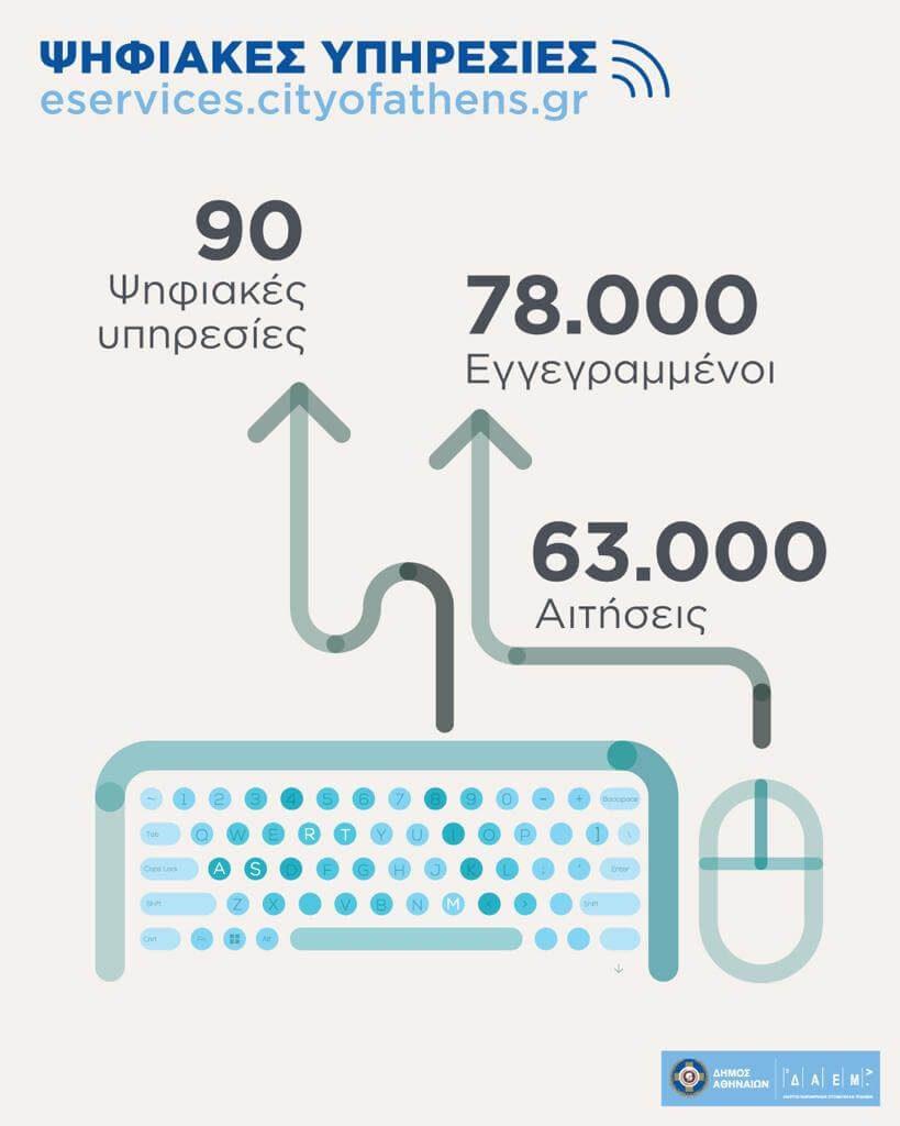 Έγιναν 90 οι ψηφιακές υπηρεσίες του Δήμου Αθηναίων